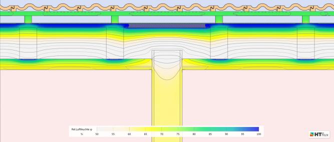 Flankendiffusion - Feuchteverteilung - Kondensatbildung