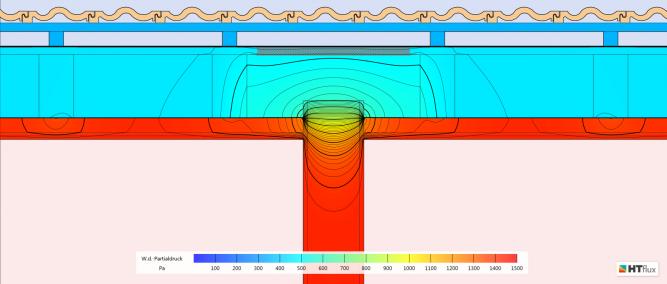 Flankendiffusion - Partialdruckverteilung