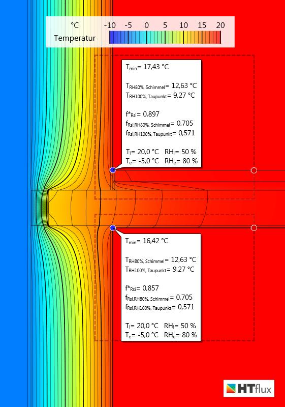 Wärmberücke-minimale Oberflächentemperaturen