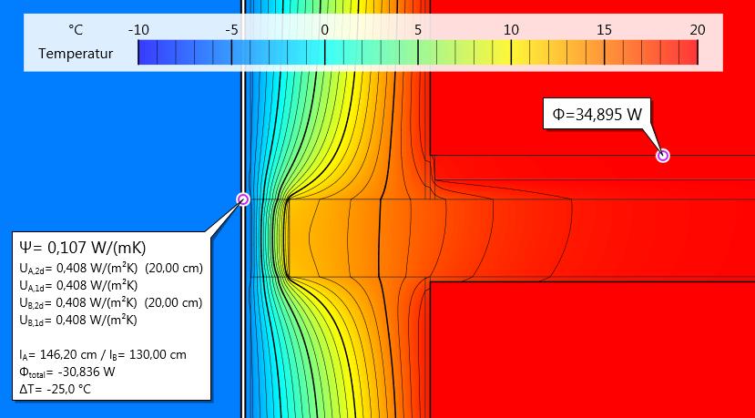 Wärmestrom-Messung