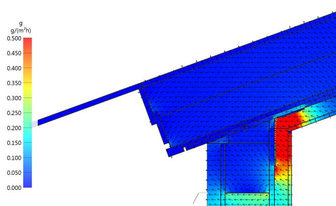 Wasserdampfdiffusion Ansicht Simulation