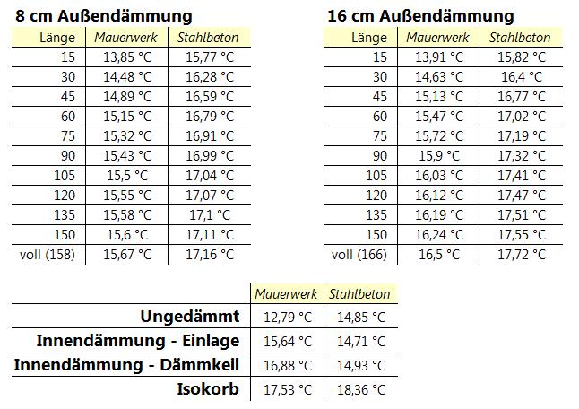 Balkon Dämmung Tabellen-minimale Temperatur