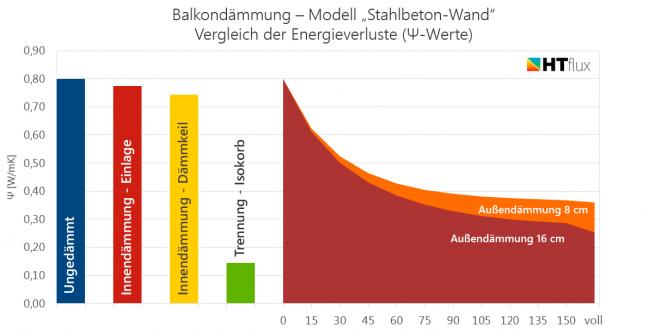 Balkondämmung Stahlbeton Vergleich Psi-Werte Energie