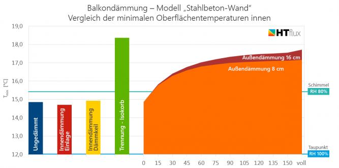 Balkondämmung Stahlbeton Vergleich Temperaturen Schimmel Kondensation