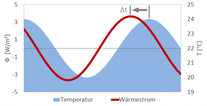 wirksame Wärmekapazität