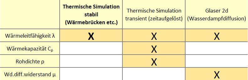 Thermische-Simulation-Materialparameter