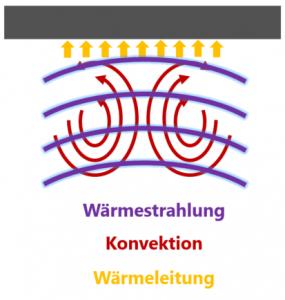 Prinzip Wärmeübergangswiderstand Strahlung Konvektion Leitung