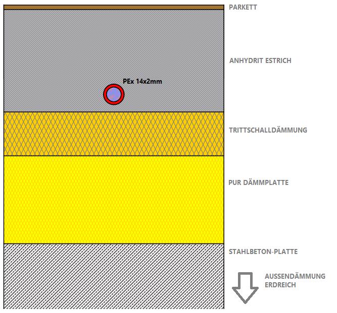Hervorragend Dynamische Simulation und Vergleich zweier Fußbodenheizungssysteme FG53