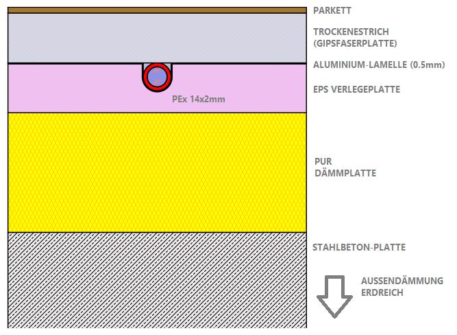 Gut bekannt Dynamische Simulation und Vergleich zweier Fußbodenheizungssysteme YA54