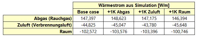 Kamin-Abgas-Zuluft-Wärmestrom-Simulation-Tabelle