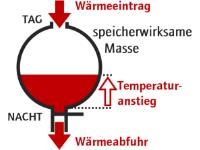 Wärmebilanz-Sommertag-Speichermasse