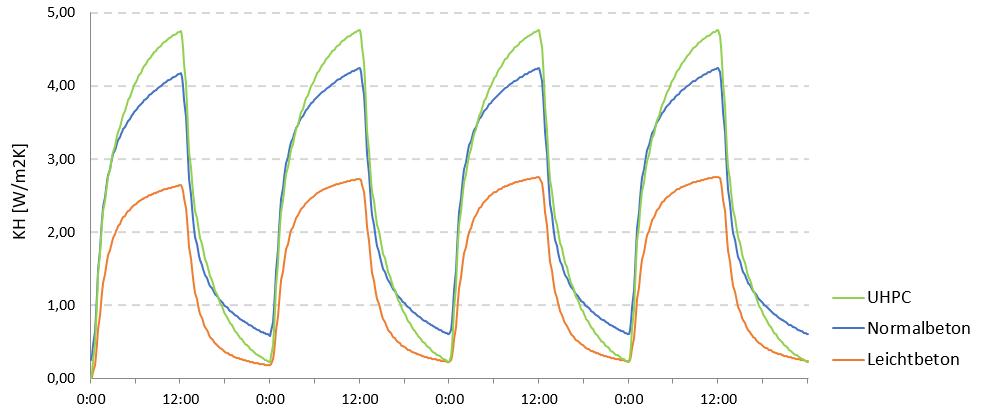 Betonkernaktivierung-Abschaltung-Phasenverschiebung-Aufwärmen
