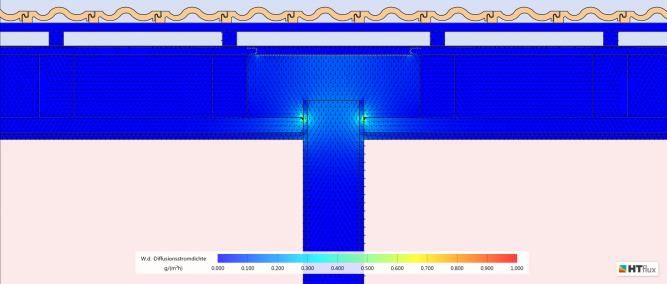 Flank diffusion - vapor stream density - drying period