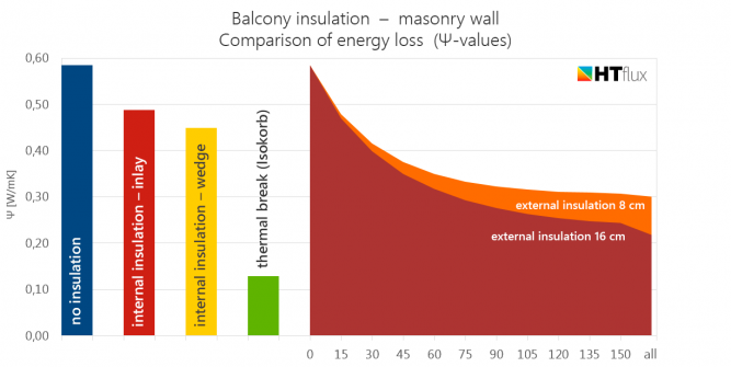 balcony insulation energy loss comparison