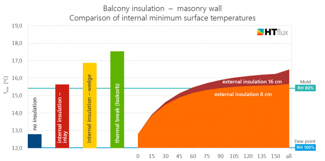 balcony insulation comparison chart masonry