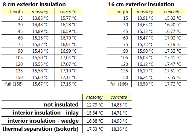 table balcony insulation temperature comparison