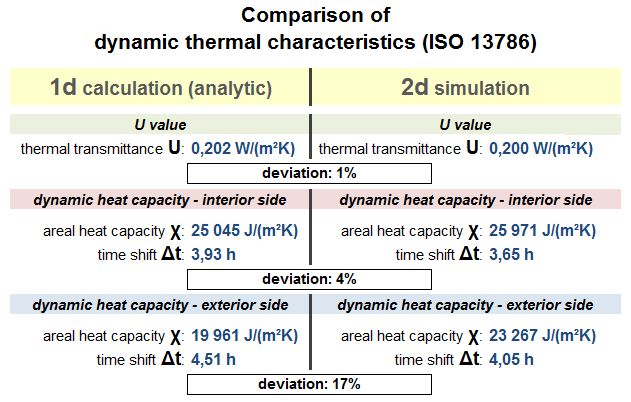 2d-wall-thermal-calculation-comparison-table