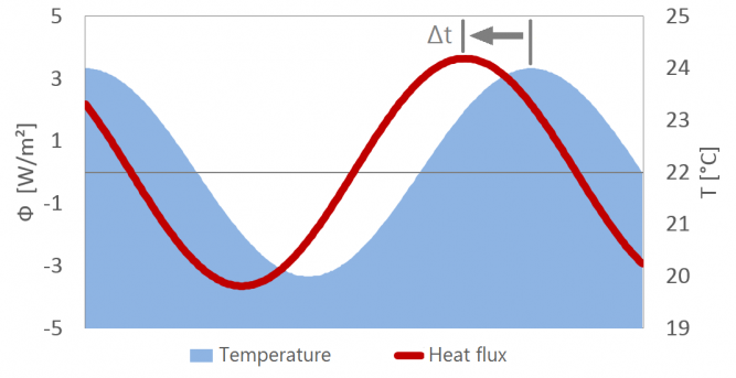areal heat capacity, thermal mass, time lag, phase shift