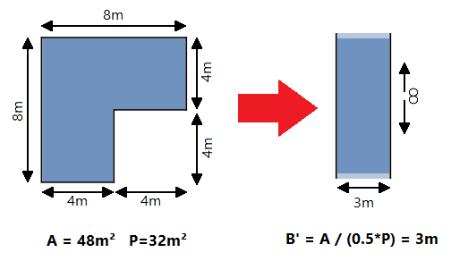 characteristic-floor-slab-dimension