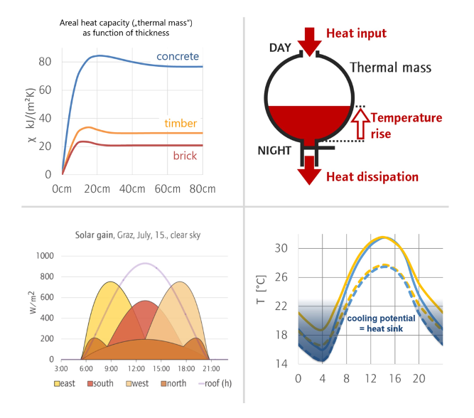 summtime overheating, solar gains, thermal mass, natural-cooling