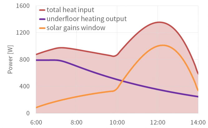 Overheating situation, spring solar gains and heating output
