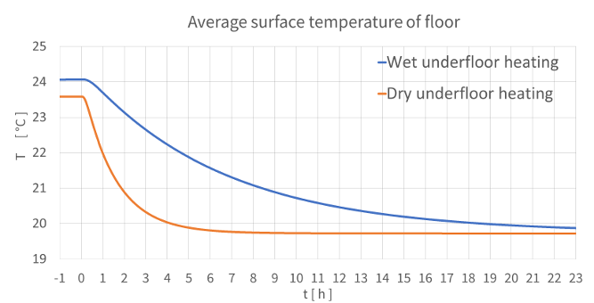 Underfloor-heating-dynamic-cool-down-floor-temperature