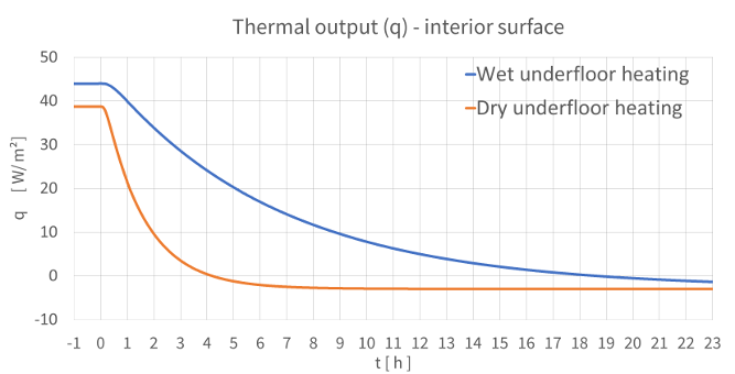 Underfloor-heating-dynamic-cool-down-thermal-output