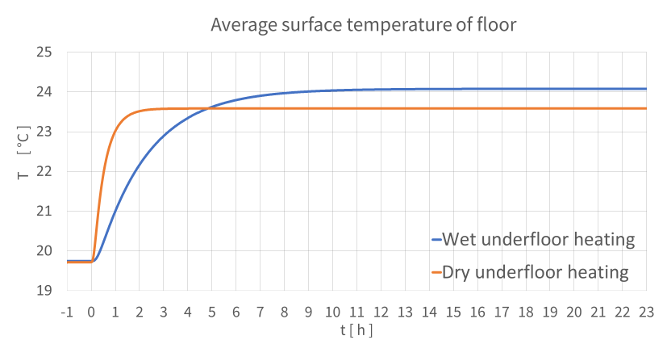 Underfloor-heating-dynamic-heat-up-floor-temperature
