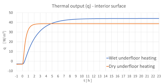 Underfloor-heating-dynamic-heat-up-thermal-output