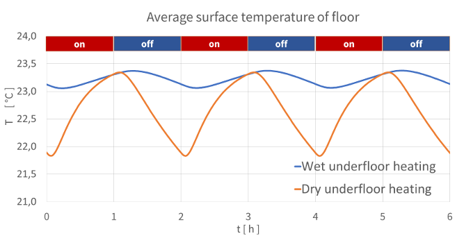 Underfloor-heating-dynamic-interval-mode-floor-temperatures