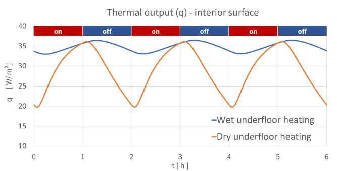 Underfloor-heating-dynamic-interval-mode-thermal-output